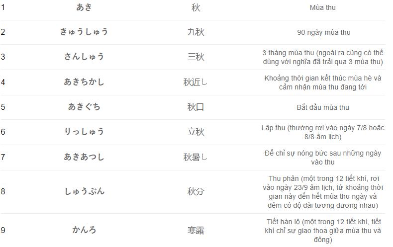 [Bí kíp] Học từ vựng tiếng Nhật nhớ cực lâu 1