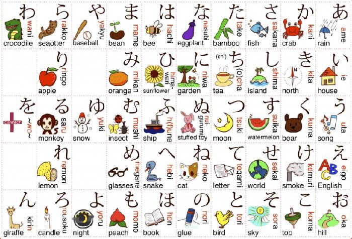 [ MẸO] 3 bước cho việc học tiếng Nhật hiệu quả 1