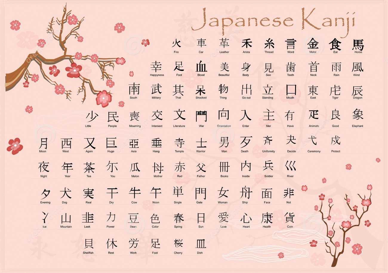 [ MẸO] 3 bước cho việc học tiếng Nhật hiệu quả